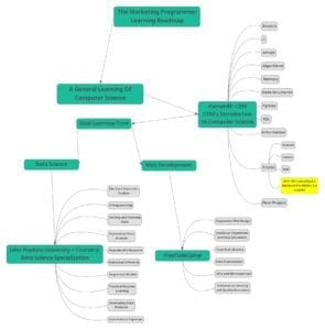 how to learn computer science roadmap